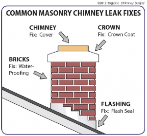 common masonry chimney leak fixes